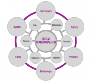transformation-digitale-nantes
